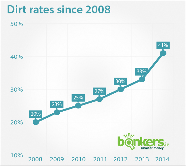 DIRT rates since 2008
