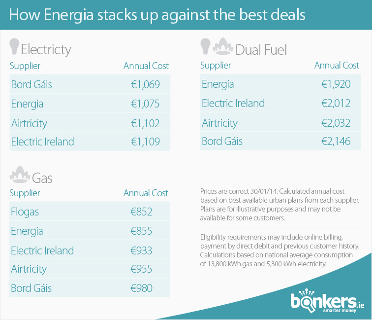 Energia prices compared to other energy suppliers