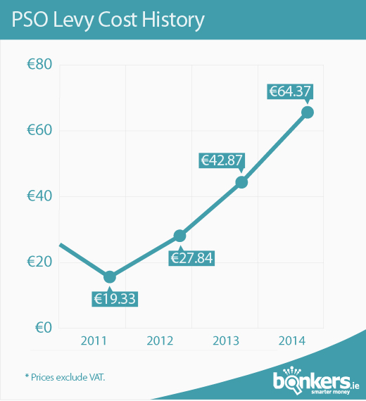 PSO Levy Cost History