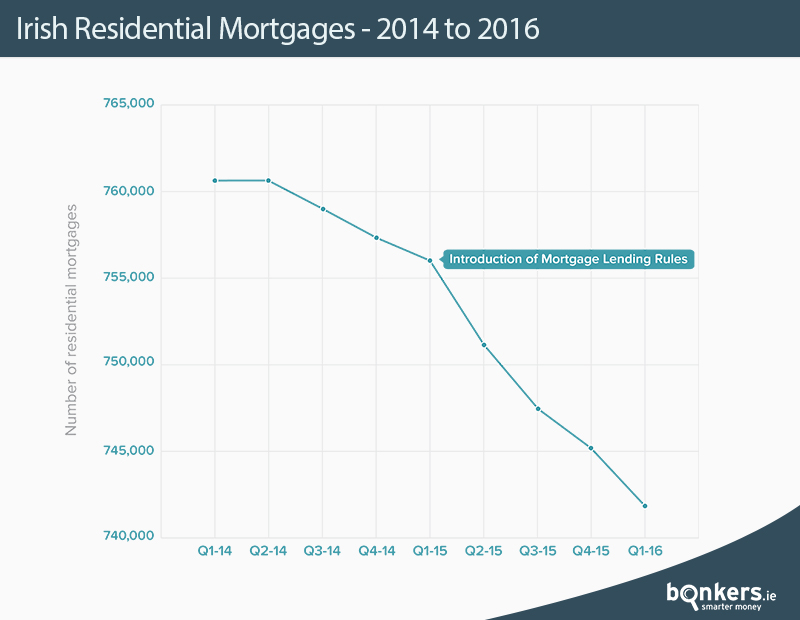 Irish Residential Mortgages - 2014 to 2016