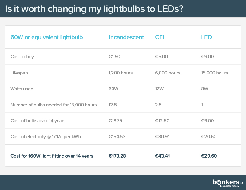 Is it worth changing light bulbs to LEDs?