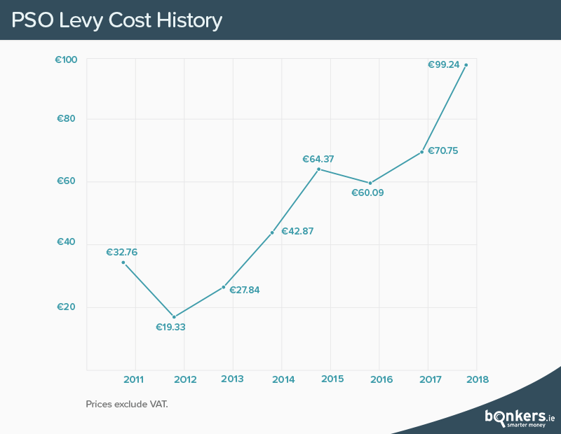 PSO Levy Increase History