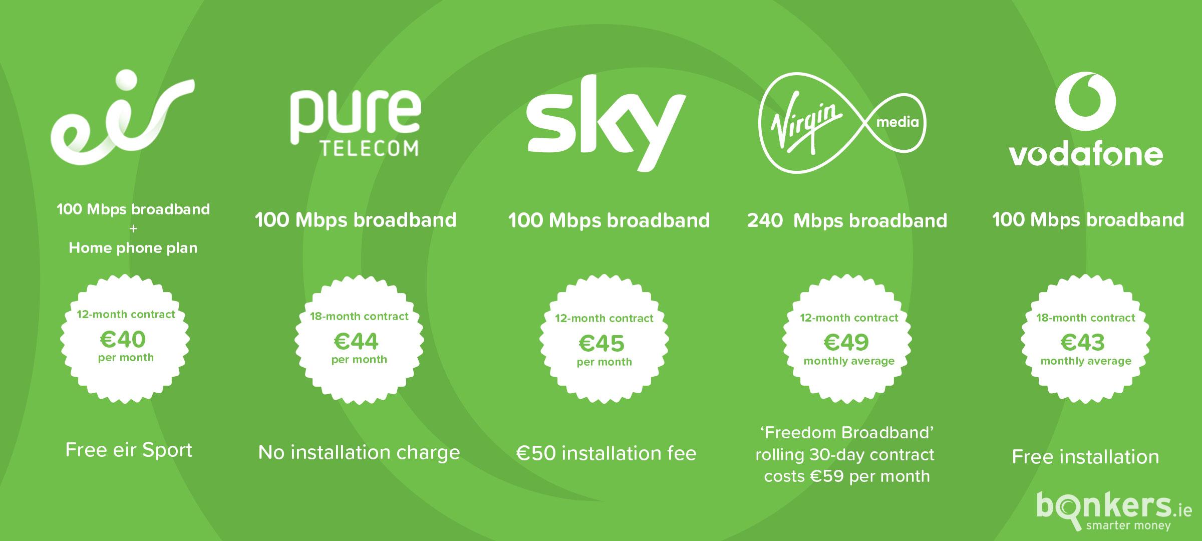 Naked broadband deals