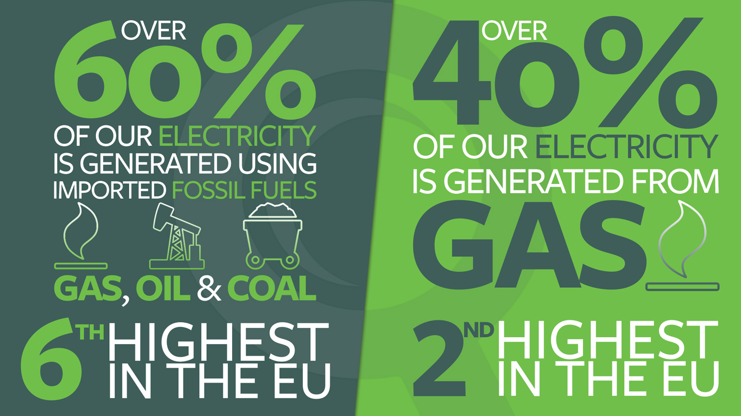 Ireland's dependency on fossil fuels