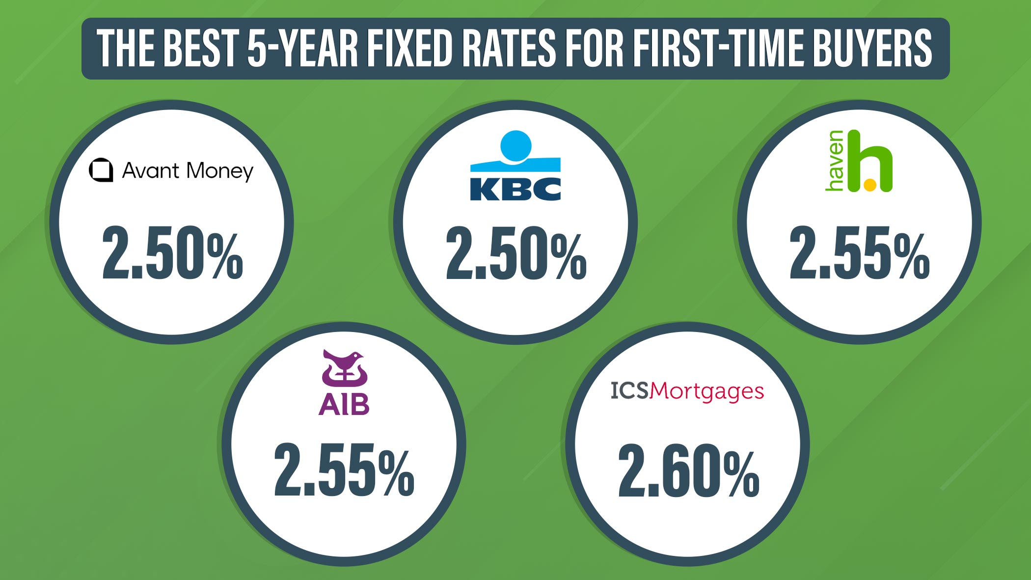 Best fixed rates for first-times buyers