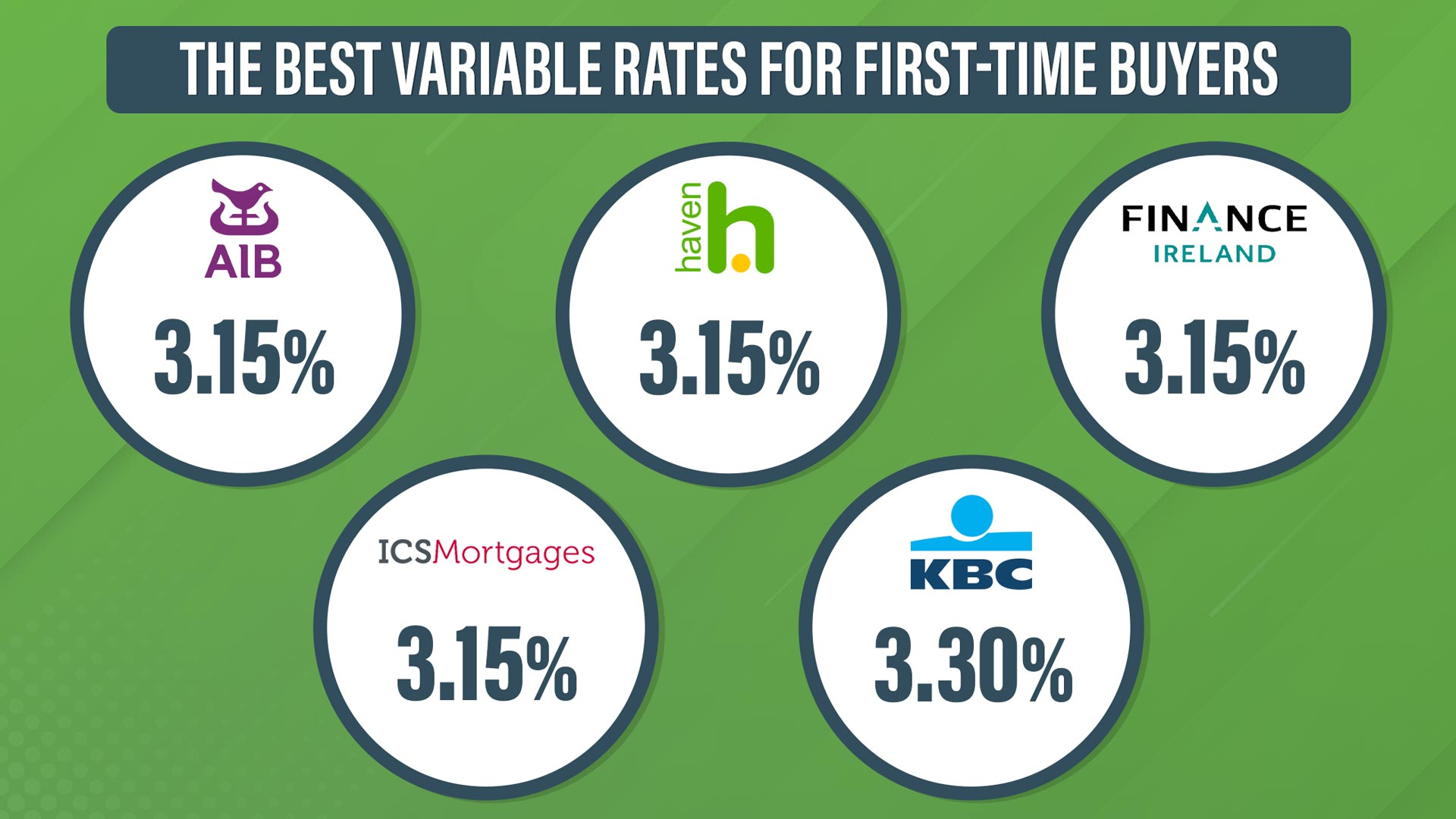 which bank has the best mortgage rates for first-time buyers