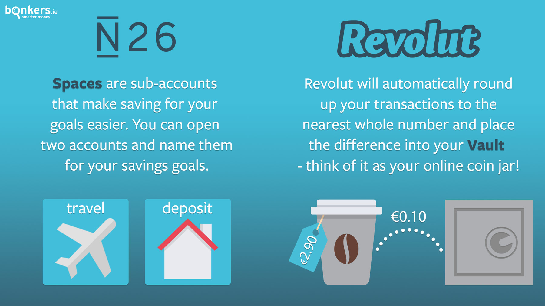 N26 versus Revolut - how do they compare? | bonkers ie
