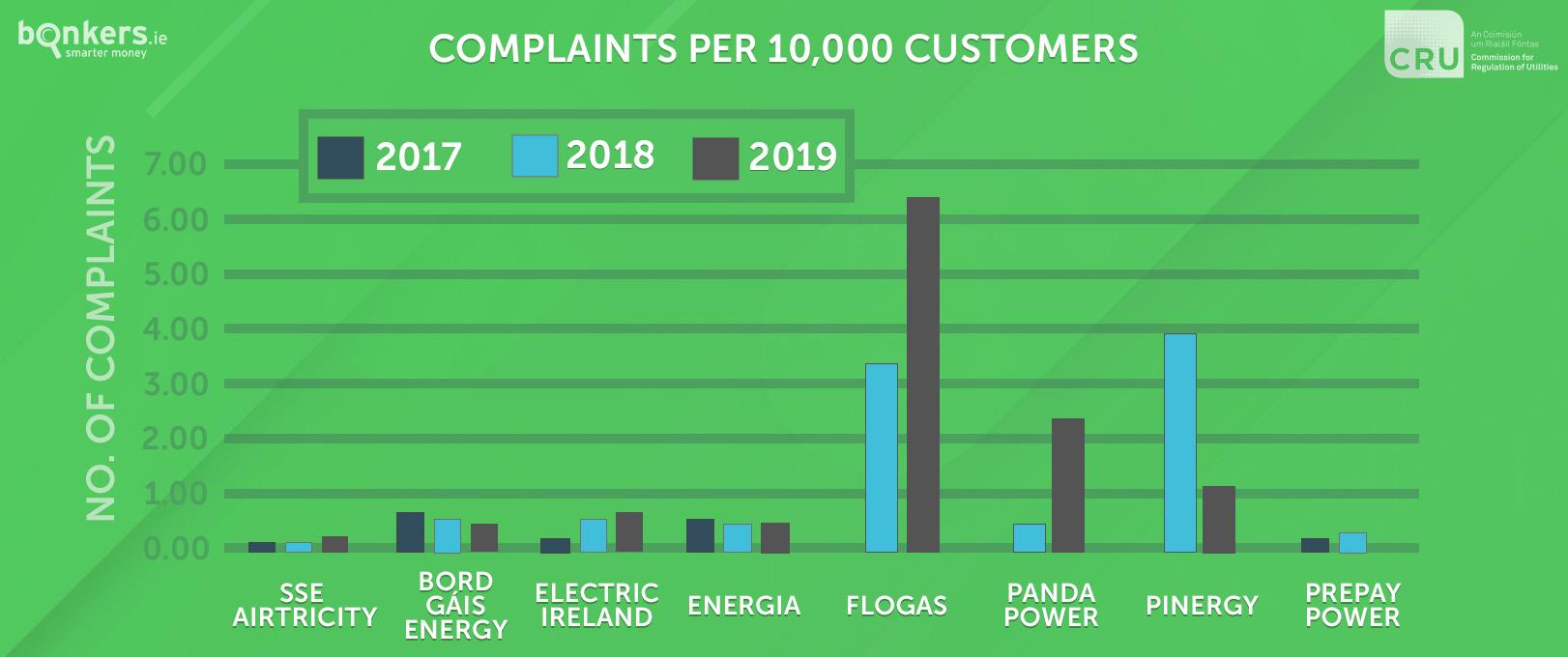 complaints per customer