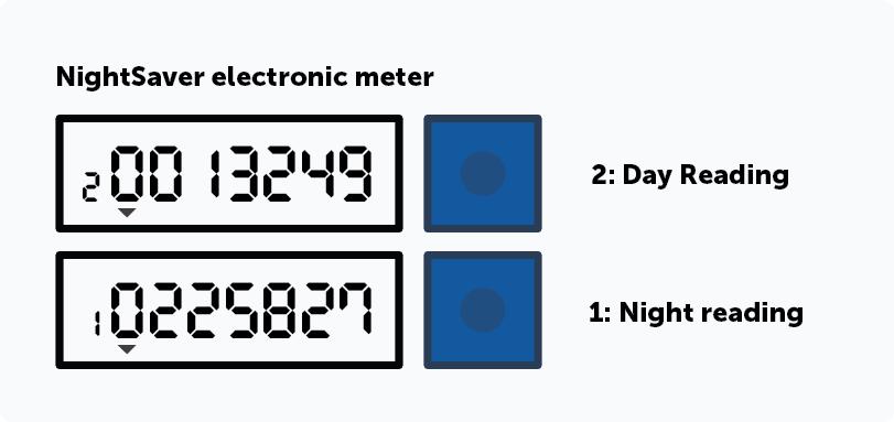 NightSaver electronic meter