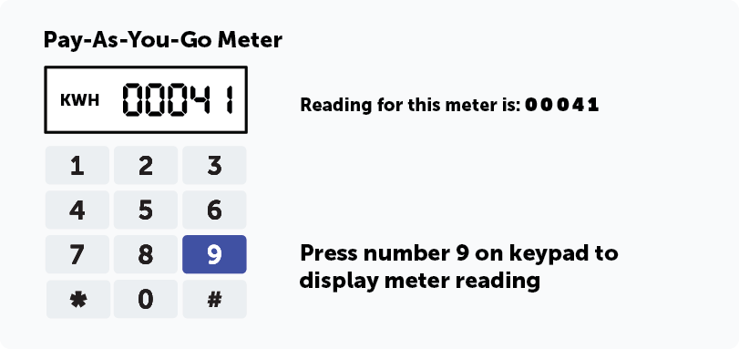 PAYG meter