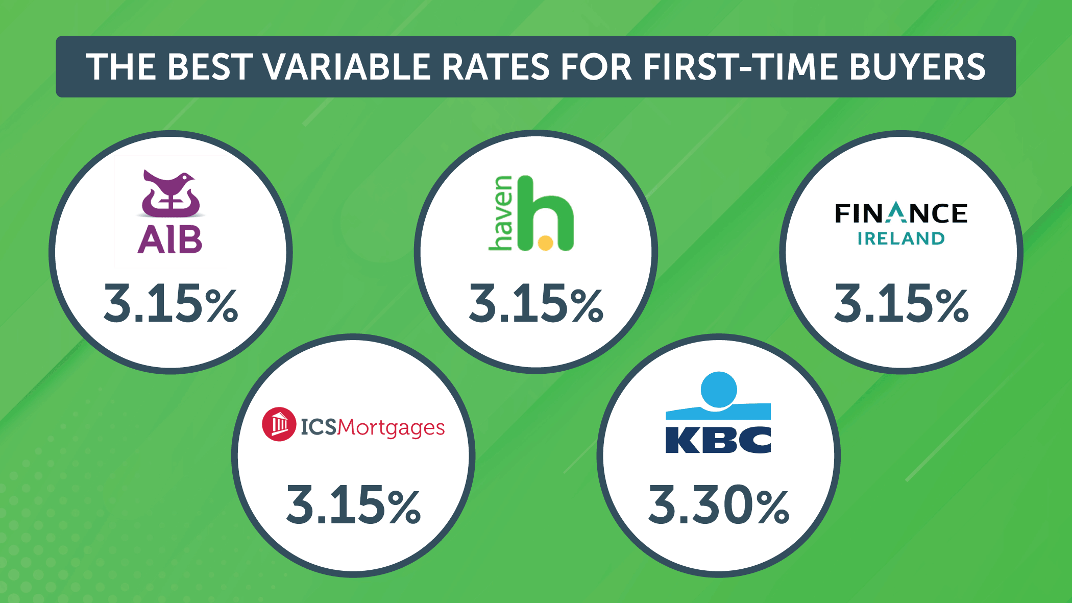 Best variable rates for first-time buyers