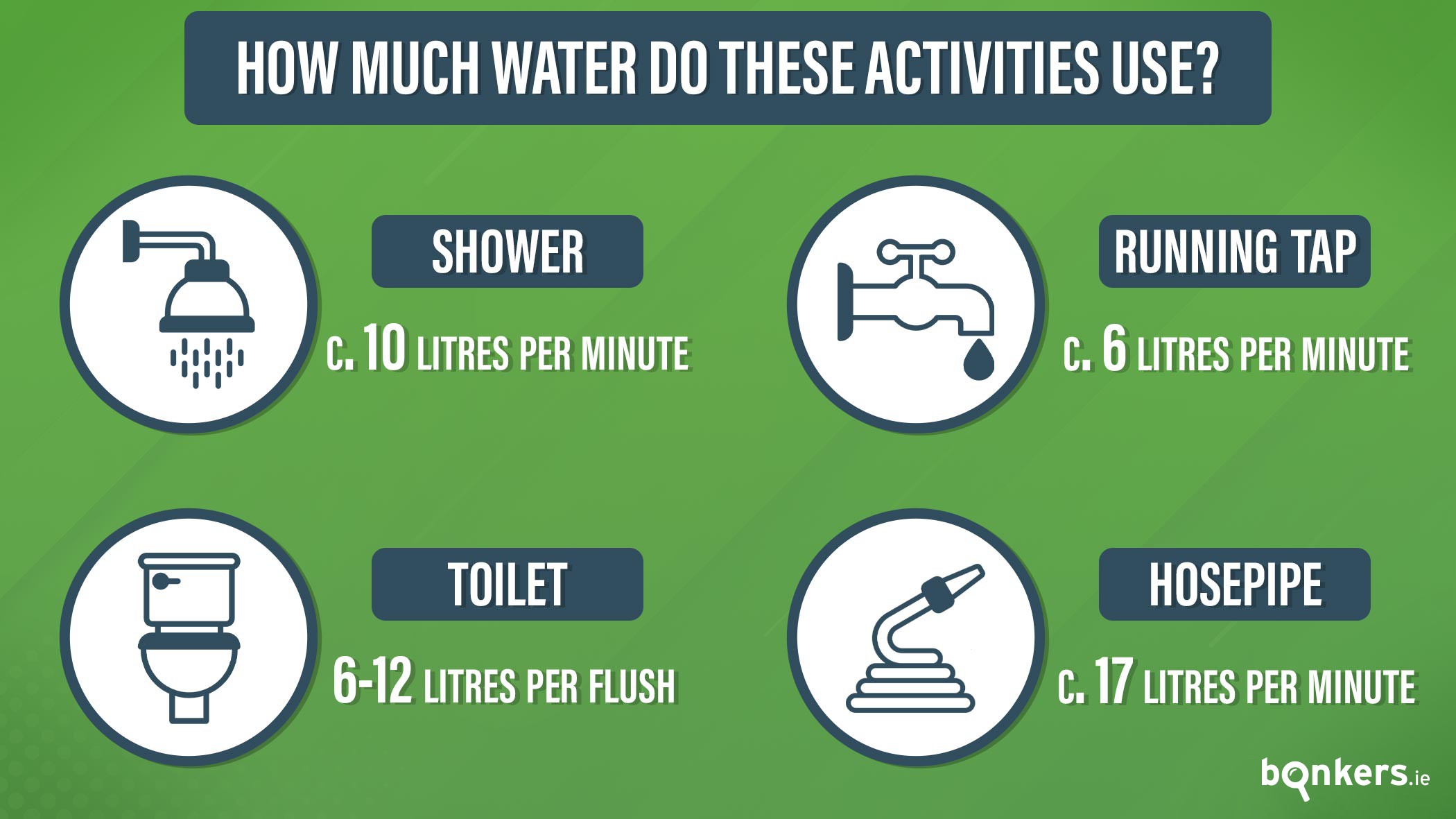 How much water does a household use?