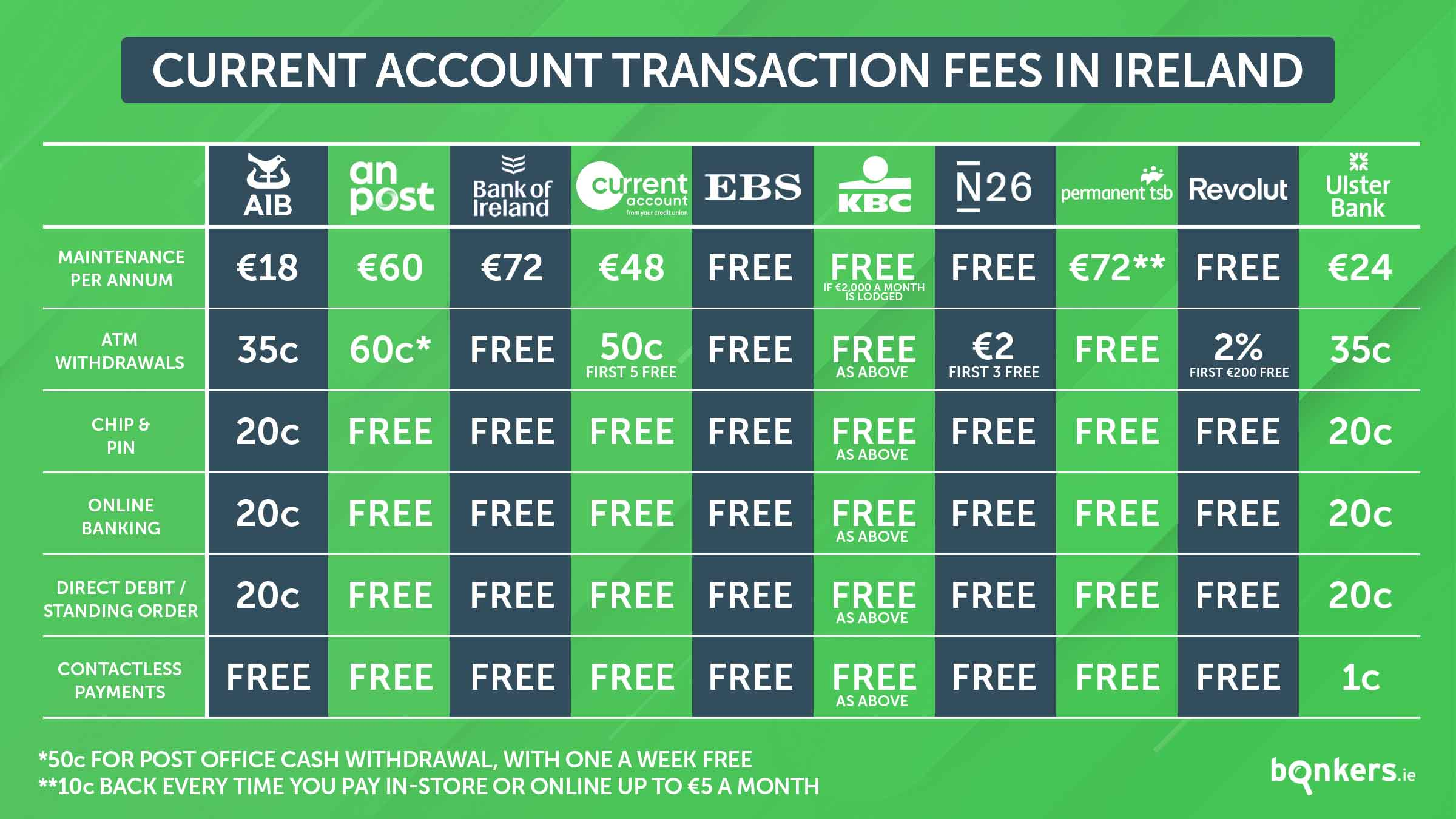 Bank charges and fees
