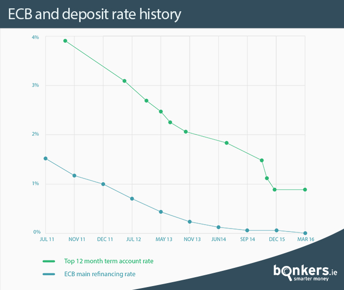 ecb-and-deposit-rate-history
