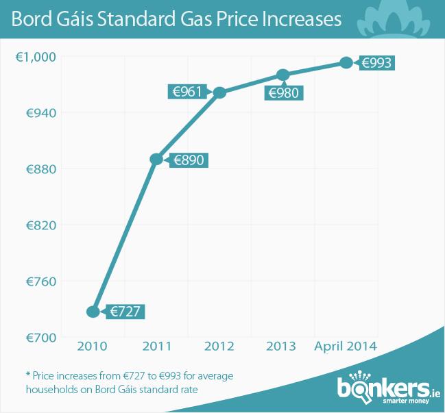 Bord Gais Energy Standard Price Increases